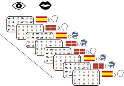Frontiers | Exploring Different Types of Inhibition During