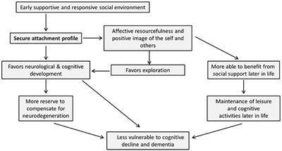 Frontiers | Early Secure Attachment as a Protective Factor