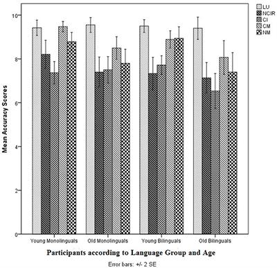 Frontiers   Comprehending Non-literal Language: Effects of
