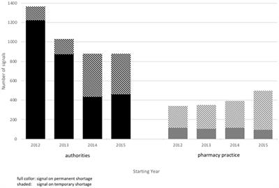 Frontiers | Drug Shortages From the Perspectives of