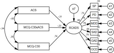 Frontiers   Modeling the Relationships Between Metacognitive Beliefs