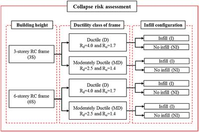 Frontiers | Seismic Collapse Risk Assessment of Code