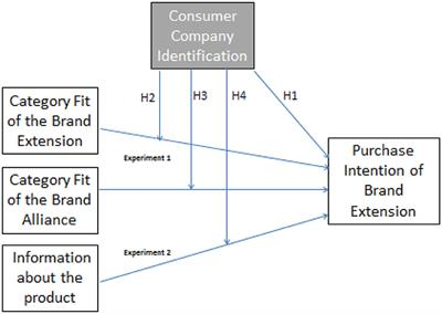 Frontiers | The Role of Identification in Consumers' Evaluations of