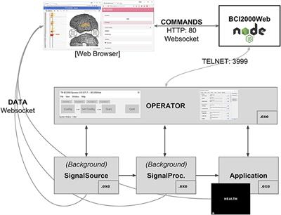 Frontiers | BCI2000Web and WebFM: Browser-Based Tools for