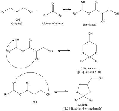 Frontiers   A Review on the Catalytic Acetalization of Bio-renewable