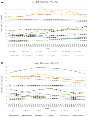 Frontiers | Evolution of Cancer Pharmacological Treatments