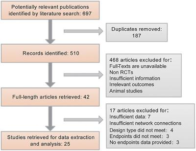 Frontiers | Multiple Comparisons of the Efficacy and Safety