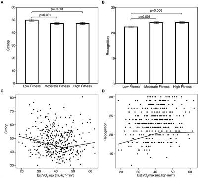 Frontiers   Relationships Between Aerobic Fitness Levels and