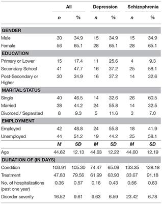 Frontiers   Quality of Life in Patients With a Major Mental