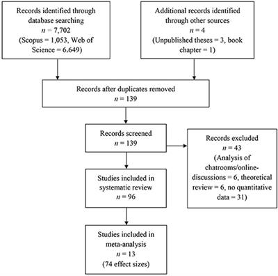 Frontiers   A Systematic Review and Meta-Analysis of