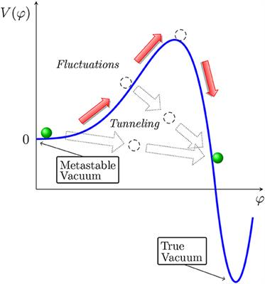 Frontiers | Cosmological Aspects of Higgs Vacuum