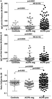 Frontiers | Differential ACPA Binding to Nuclear Antigens