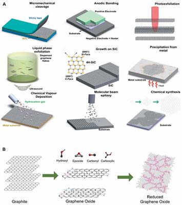 Frontiers | Graphene-Based Nanomaterials: From Production to