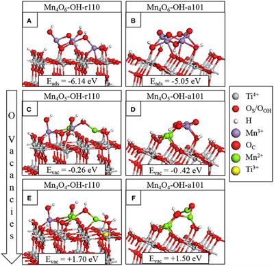 Frontiers   Activation of Water on MnOx-Nanocluster-Modified