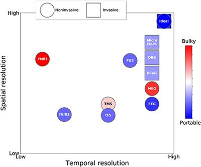Frontiers | Neurotechnologies for Human Cognitive