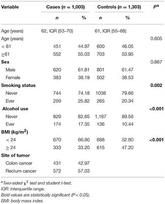 Frontiers | PPARG rs3856806 C>T Polymorphism Increased the