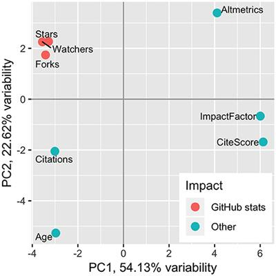 Frontiers   GitHub Statistics as a Measure of the Impact of