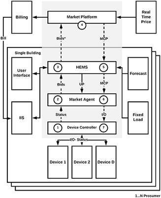 Frontiers in Energy Research | Smart Grids