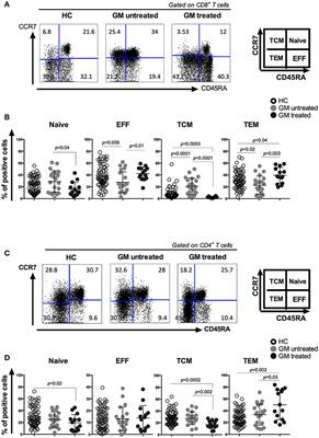 Frontiers | Restored and Enhanced Memory T Cell Immunity in