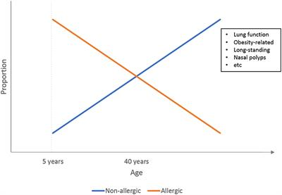 Frontiers | Asthma Across Age: Insights From Primary Care