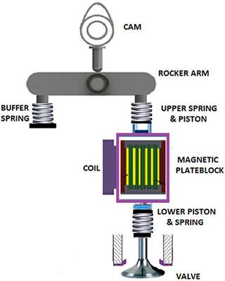 Frontiers   Novel Spring-Buffered Variable Valve Train for