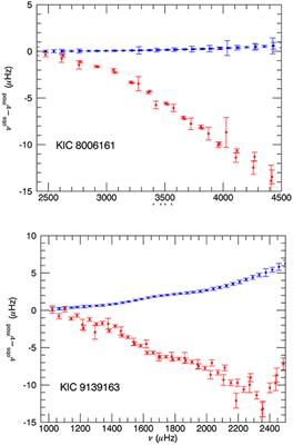 Frontiers   Influence of Magnetic Activity on the