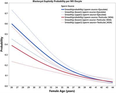 Frontiers | A Novel Predictive Model to Estimate the Number