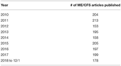 Frontiers | Advances in ME/CFS: Past, Present, and Future