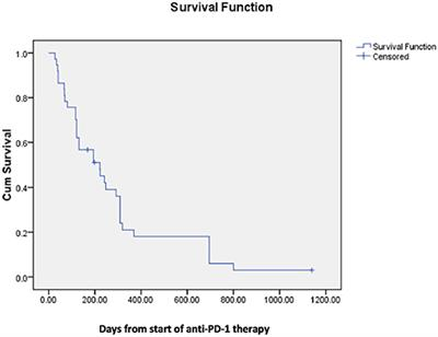 Frontiers | Palliative Radiation Therapy for Vertebral