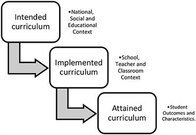 Frontiers in Education | STEM Education