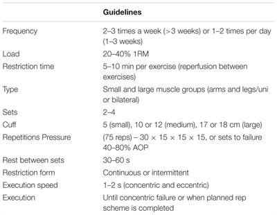 Frontiers | Blood Flow Restriction Exercise Position Stand