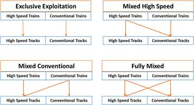 Frontiers in Built Environment | Transportation and Transit Systems