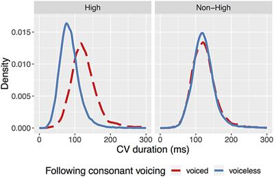 Frontiers | Durational Evidence That Tokyo Japanese Vowel