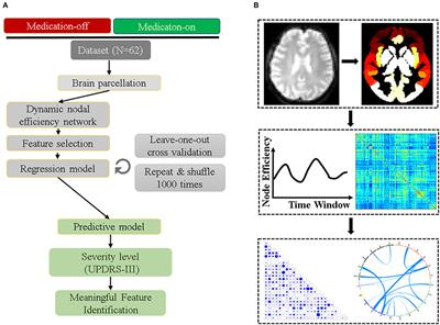 Frontiers | Predicting the Post-therapy Severity Level (UPDRS-III