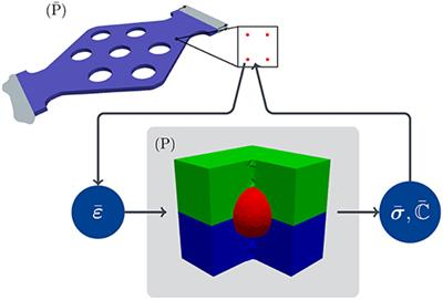 Frontiers | On-the-Fly Adaptivity for Nonlinear Twoscale