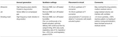 Frontiers | Adjunctive Nebulized Antibiotics: What Is Their Place in