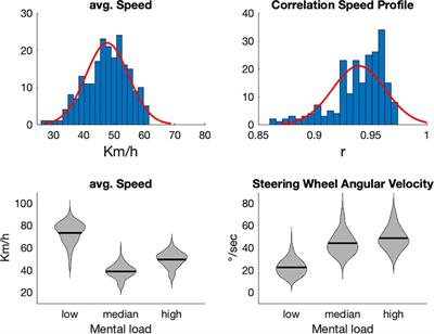 Frontiers | Evaluating Mental Load During Realistic Driving
