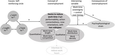 Frontiers in Psychology | Organizational Psychology