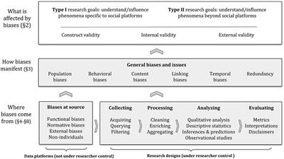 Frontiers | Social Data: Biases, Methodological Pitfalls