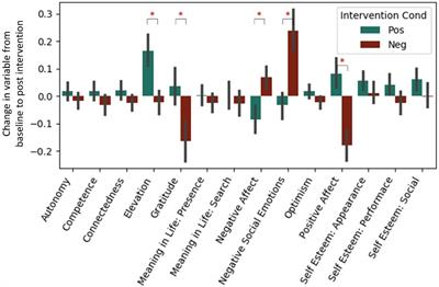 Frontiers | Cognitive and Physiological Measures in Well-Being