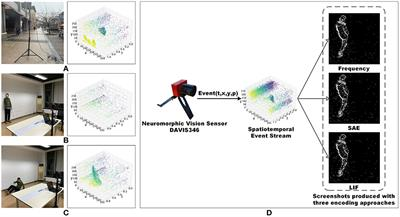 Frontiers | Neuromorphic Vision Datasets for Pedestrian