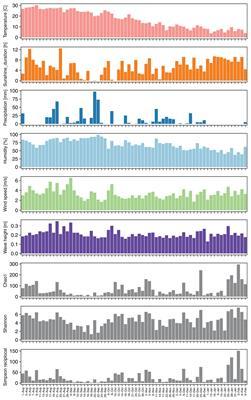 Frontiers | Seasonal Changes of Airborne Bacterial