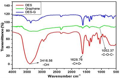 Frontiers | Deep Eutectic Solvent Micro-Functionalized