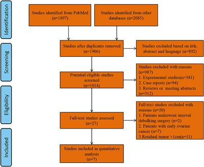 Advanced Ovarian Cancer List Of Frontiers Open Access Articles