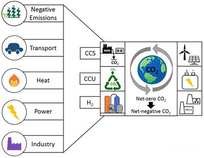 Frontiers in Energy Research | Process and Energy Systems