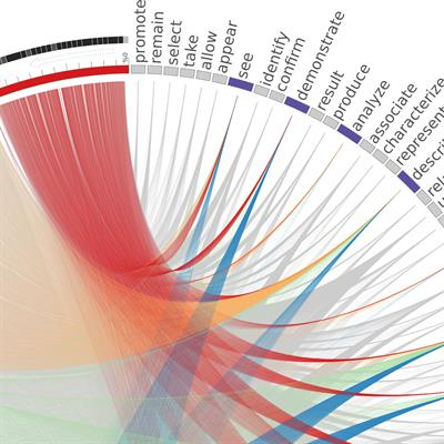 Mining Scientific Papers: NLP-enhanced Bibliometrics