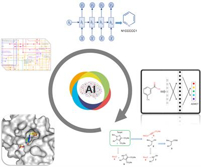 Artificial intelligence for Drug Discovery and Development | Frontiers  Research Topic